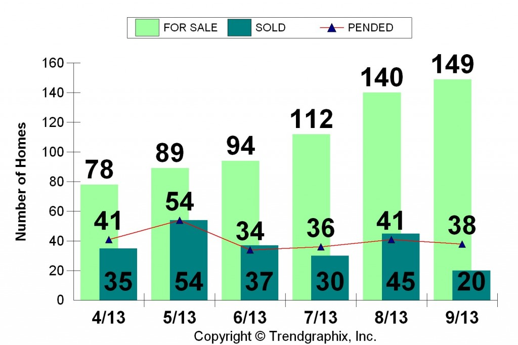 Duplex Sales - July - Sept 2013