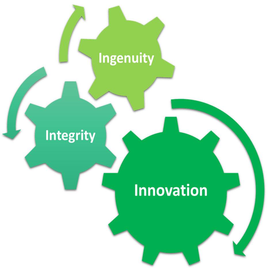 Diagram of Quantum Design and Technologies core values, including innovation, integrity, and ingenuity
