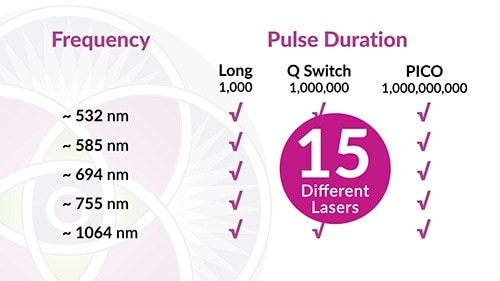 There are 15 different types of lasers that might be the right frequency for your specific melasma