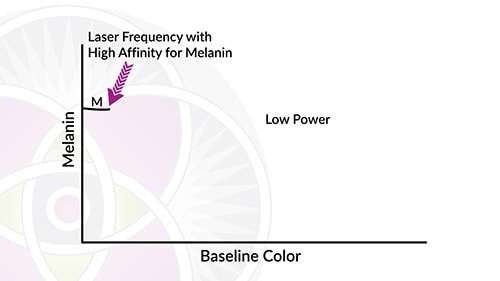 This is where we will treat your melasma with a laser that has a high affinity for melanin so we can use low power