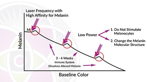 When the laser energy changes the molecular structure of the melanin it changes color as noted in the red circles