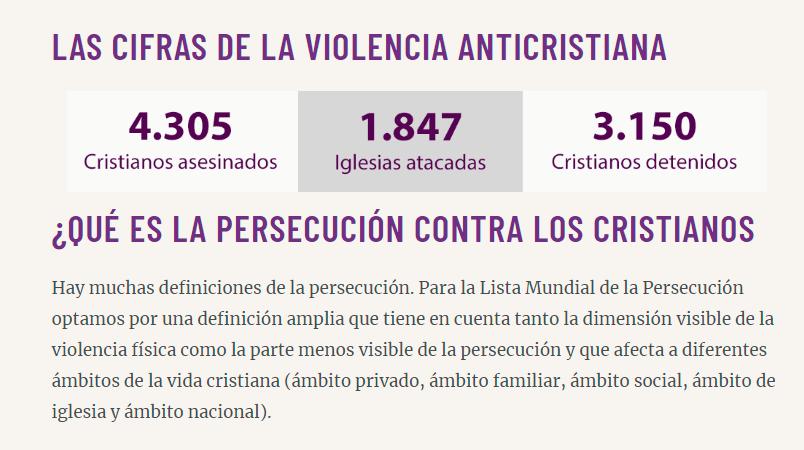 Infografía de la Lista mundial de persecución cristiana del 2019