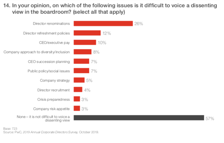 A chart showing the % of corporate directors who feel it is difficult to express dissenting views from a 2019 PWC report.