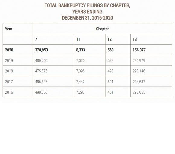 bankruptcy filings 2016 - 2020
