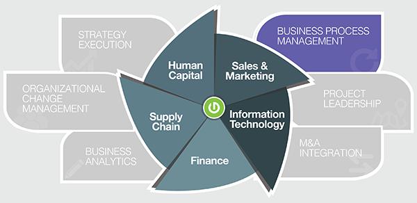 Thought Logic Service Matrix Business Process Management