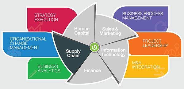 Thought Logic Service Matrix Supply Chain