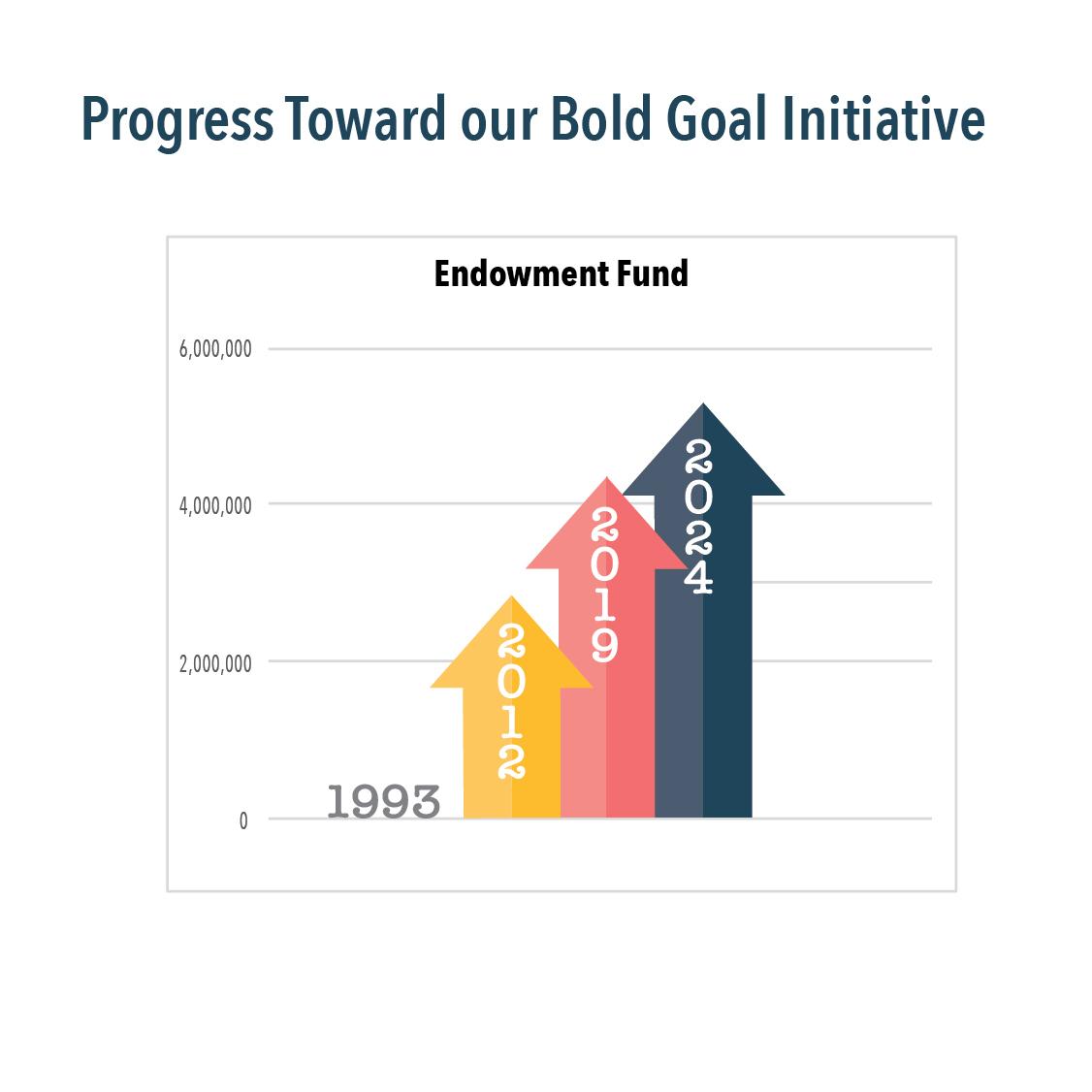Web Endowment Fund-01