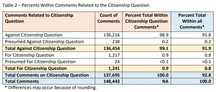 Census Bureau Analysis Highlights a Consensus Opposing the Citizenship Question