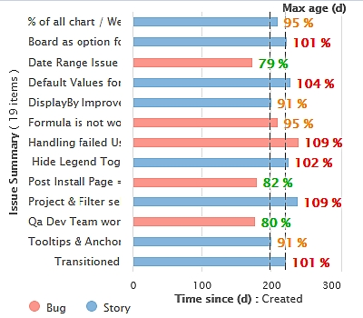Max age of issues KPI