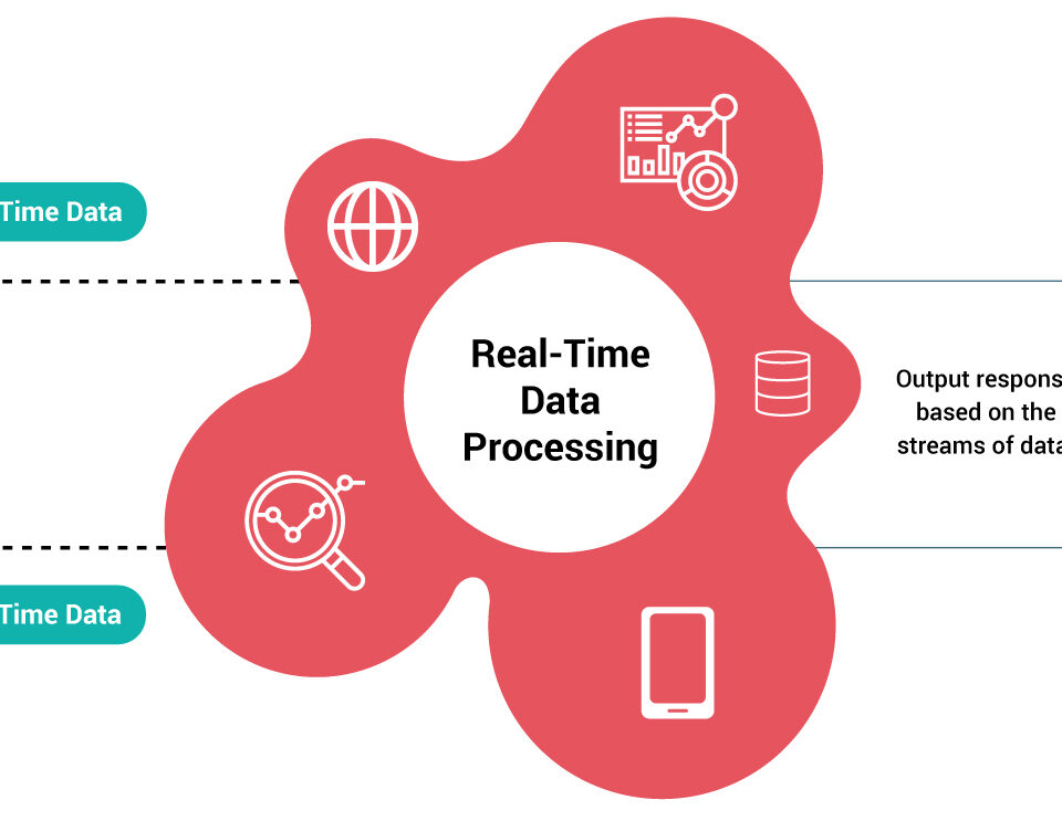 Real-Time-Processing