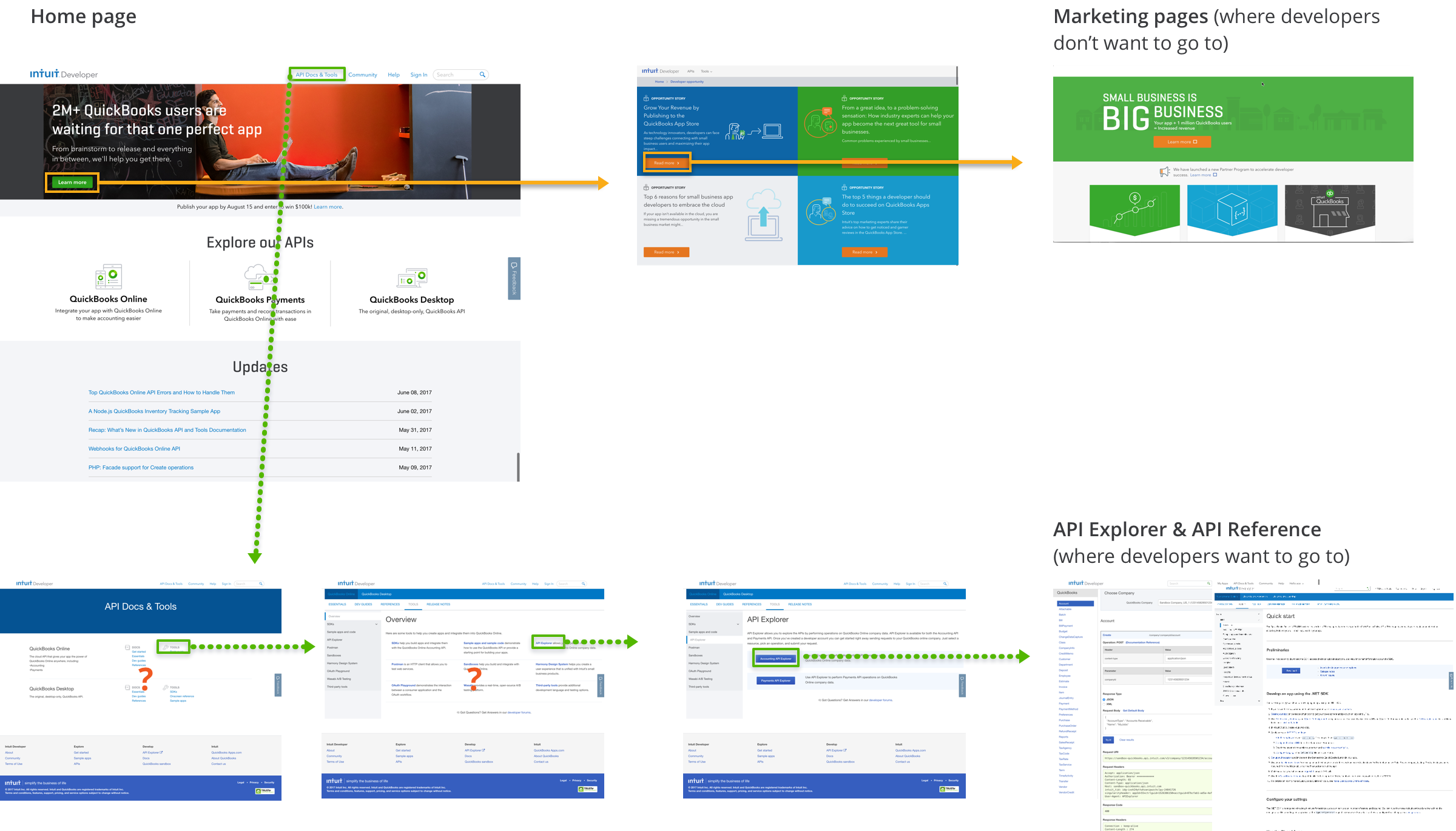Screenshot flow from the home page to API explorer with 4 steps while the main CTA in the home page leads to marketing sites