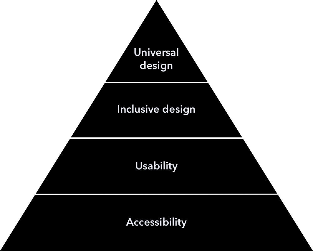 Accessibility design foundation pyramid with Accessibility at the bottom. Then Usability as second layer, Inclusive design as thrid layer, and Universal design as top layer