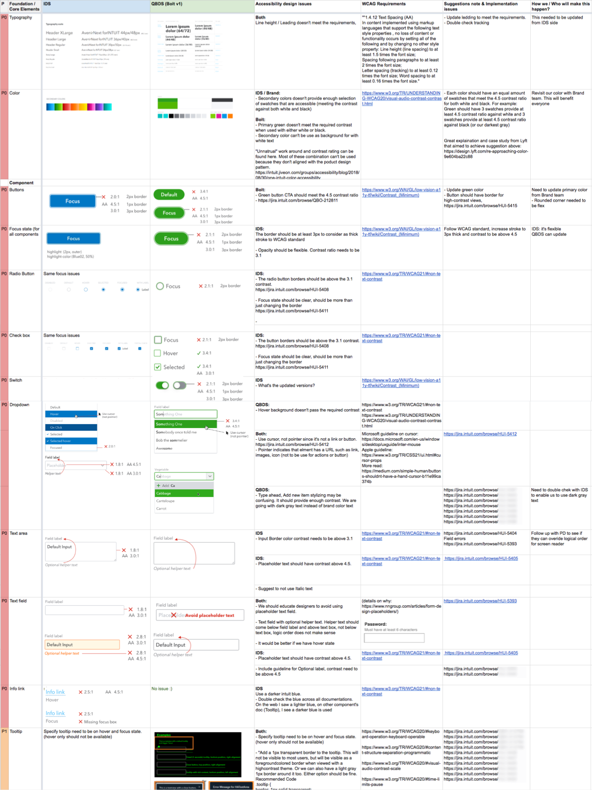 Screenshot of excel audit list with priority rating column, visual issues identified with comments and suggestions