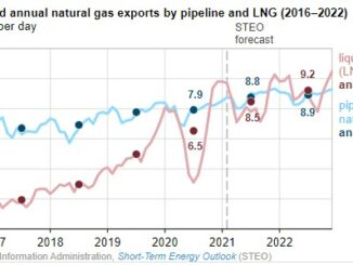 U.S. LNG exports set consecutive monthly records of 9.4 Bcf/d in November and of 9.8 Bcf/d in both December 2020 and January 2021, according to EIA's estimates based on the shipping data provided by Bloomberg Finance, L.P. EIA forecasts that U.S. LNG gross exports will average 9.7 Bcf/d in February 2021 before declining to seasonal lows in the shoulder months of the spring and fall seasons. EIA forecasts LNG exports to average 8.5 Bcf/d in 2021 and 9.2 Bcf/d in 2022, compared with average gross pipeline exports of 8.8 Bcf/d in 2021 and 8.9 Bcf/d in 2022. Since November 2020, all six U.S. LNG export facilities have been operating near full design capacity. In December, the Corpus Christi LNG facility in Texas commissioned its third and final liquefaction unit six months ahead of schedule, bringing the total U.S. liquefaction capacity to 9.5 Bcf/d baseload (10.8 Bcf/d peak) across six export terminals. The November–January increase in U.S. LNG exports has been driven by rising international natural gas and LNG prices, particularly in Asia, and lower global LNG supply because of unplanned outages at several LNG export facilities worldwide. U.S. monthly natural gas pipeline and LNG exports Source: U.S. Energy Information Administration, Natural Gas Monthly U.S. pipeline exports to Mexico increased by 6.4% in the first eleven months of 2020 compared with the same period in 2019 as a result of the completion of a new segment of the Wahalajara pipeline system in June and the Cempoala compressor station in September. The completion of Mexico's Samalayuca-Sásabe pipeline (0.47 Bcf/d capacity) in January 2021 and the expected completion of Tula-Villa de Reyes pipeline (0.89 Bcf/d capacity) later this year are expected to further increase U.S. pipeline exports to Mexico. Principal contributor: Victoria Zaretskaya