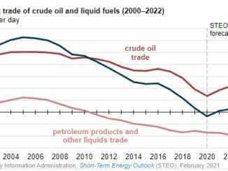 EIA forecasts the U.S. will import more petroleum than it exports in 2021 and 2022 - This is SAD - Energy News Beat