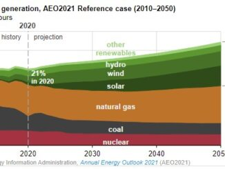 EIA projects renewables share of U.S. electricity generation mix will double by 2050