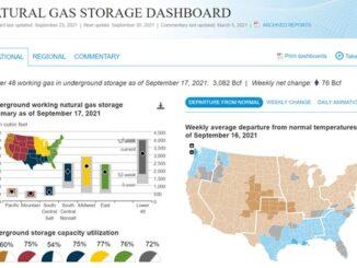 EIA Natural Gas Dashboard