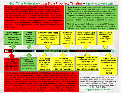 2021 Bible Prophecy Timeline