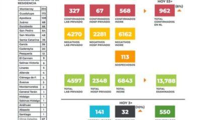 NL presenta 32 defunciones por Covid-19; en un día se llenó un hospital privado