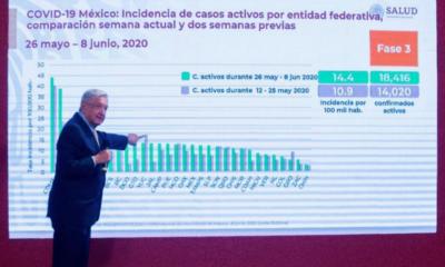 AMLO, Andrés Manuel, López Obrador, Covid-19, Coronavirus,