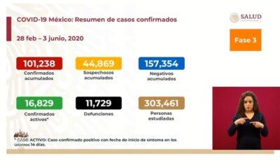 México suma 11 mil 729 decesos por Covid-19; supera los 100 mil casos