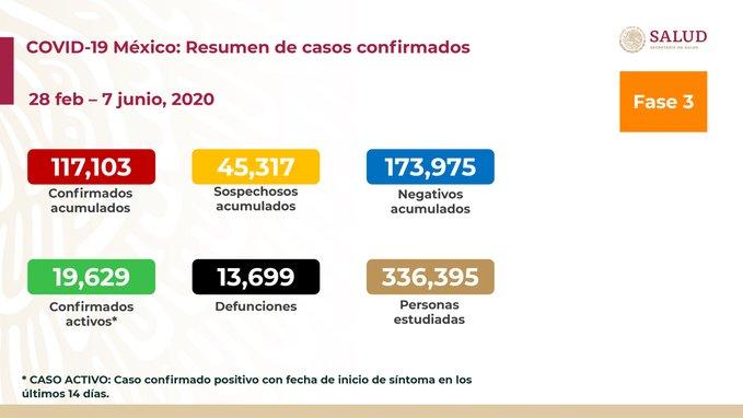 Salud reporta 13,699 muertes y 117,103 contagios de Covid-19; continúa semáforo rojo
