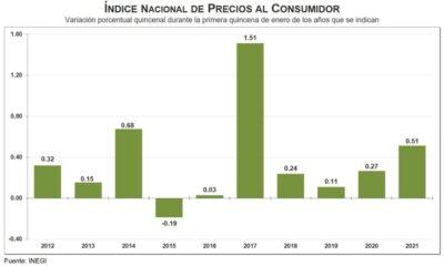 Suben 0.51% precios al consumidor en primera quincena de enero: Inegi