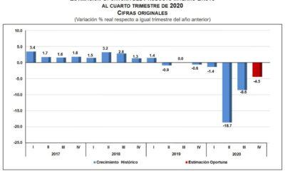 PIB cayó 8.5% en 2020, reporta el Inegi
