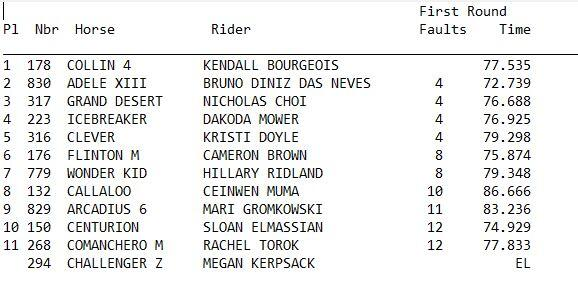 Results from Grand Prix