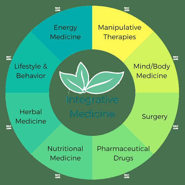 IntegrativeMedicineWheel