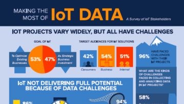 Do you know the 13 types of IoT Analytics?