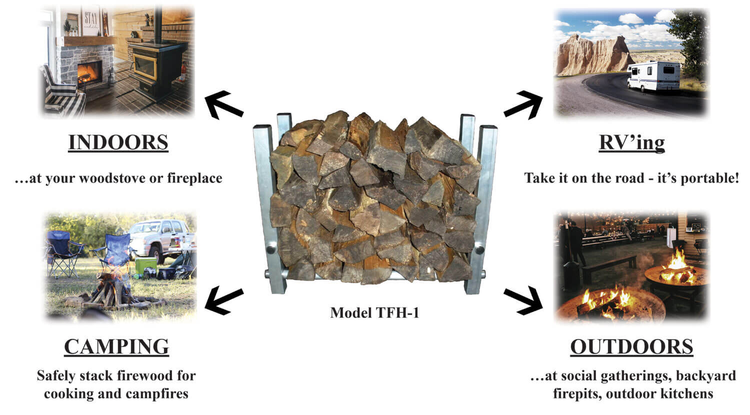 image of firewood holder with wood pointing to images of woodstove, fireplace campfire, firepits and an RV mobile home
