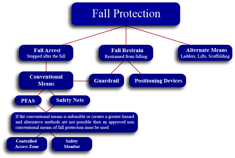 Fall Protection Map