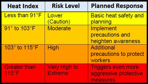 Heat Humidity