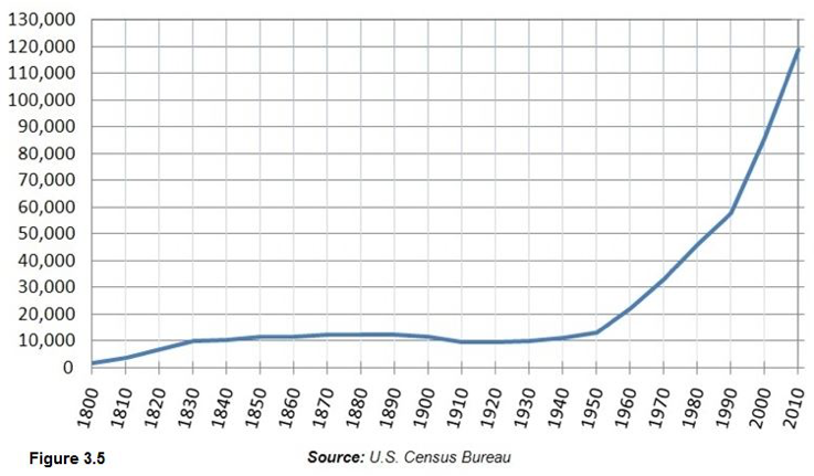 Figure 3.5 - U.S. Census Bureau. Graph showing how Boone County's population has changed over time. Graph shows the population remained below 15,000 people until about 1955 when the population began to grow. Current population appears approximately to be 120,000 in 2010.
