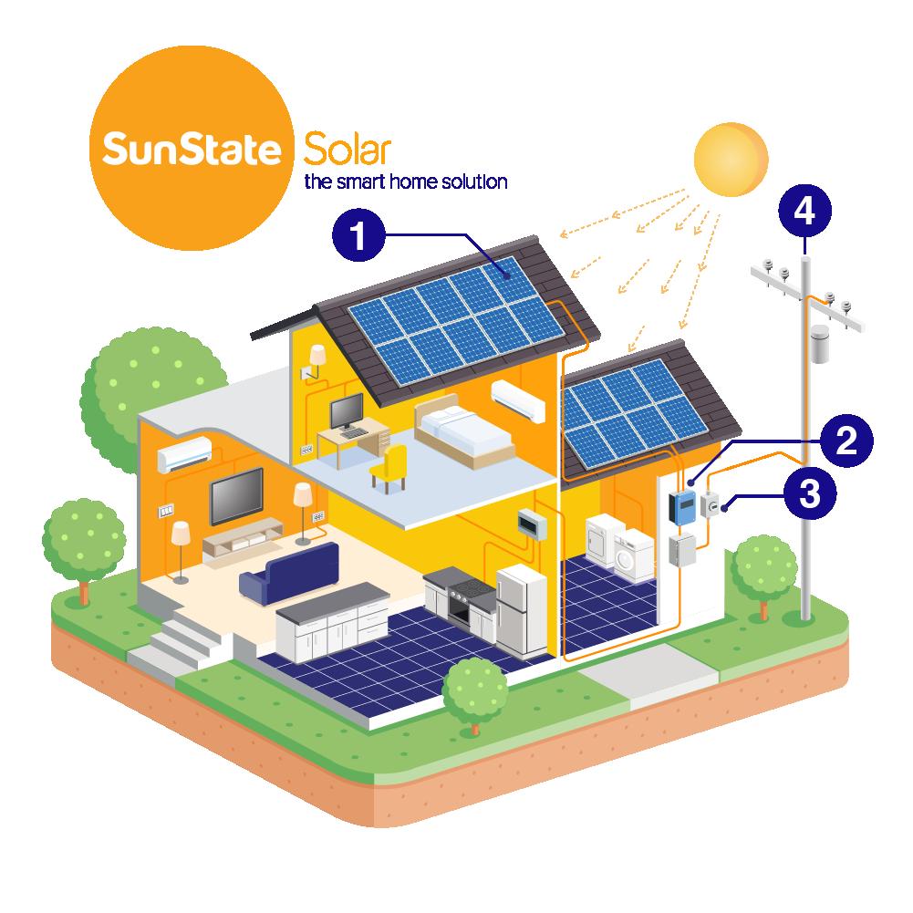 Learh how solar powered energy works.