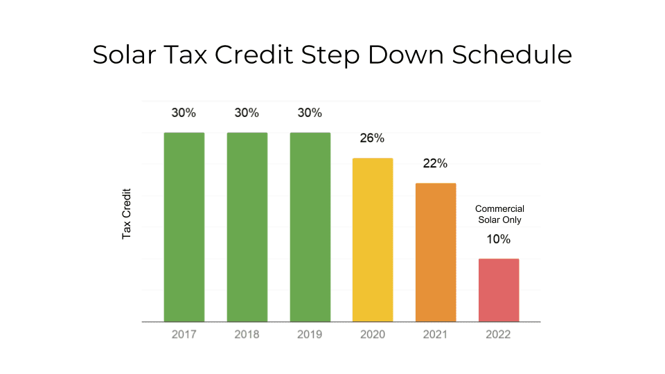 Solar Tax Credit Step Down Schedule