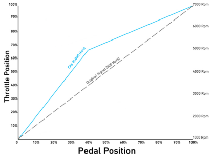 Pedal Commander Throttle Booster Performance graph