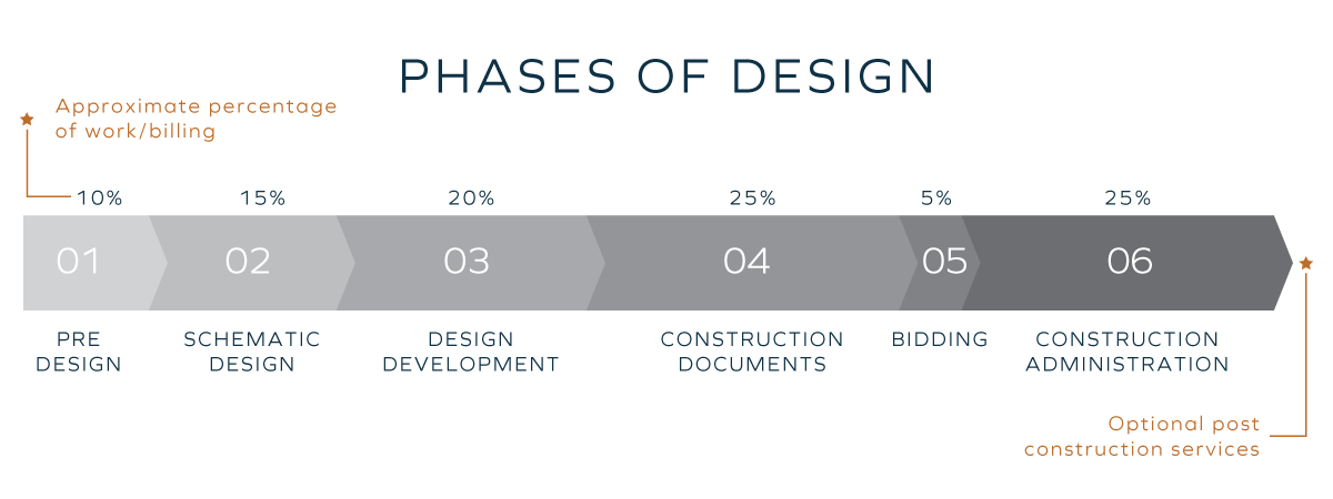 Phases-of-Design_Overall