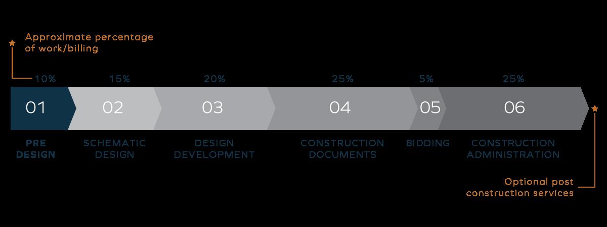 Pre-Design Diagram