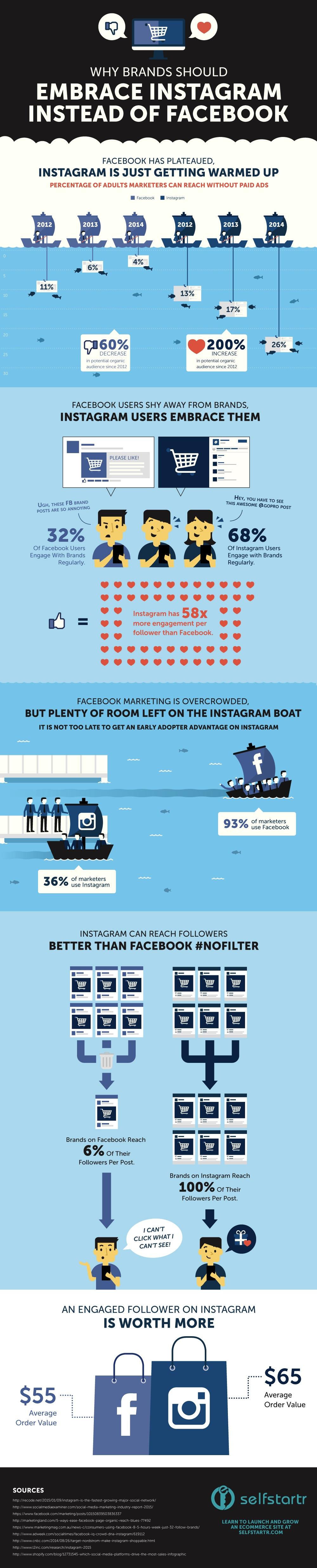 Instagram vs Facebook social media marketing