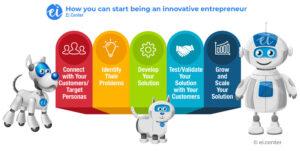 entrepreneurs innovation how to be an innovative entrepreneur