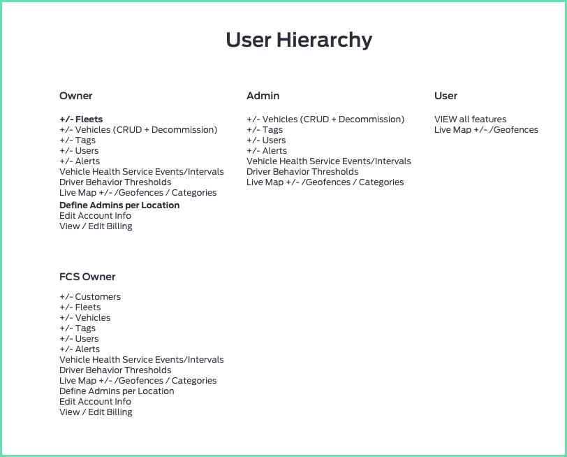 userhierarchy