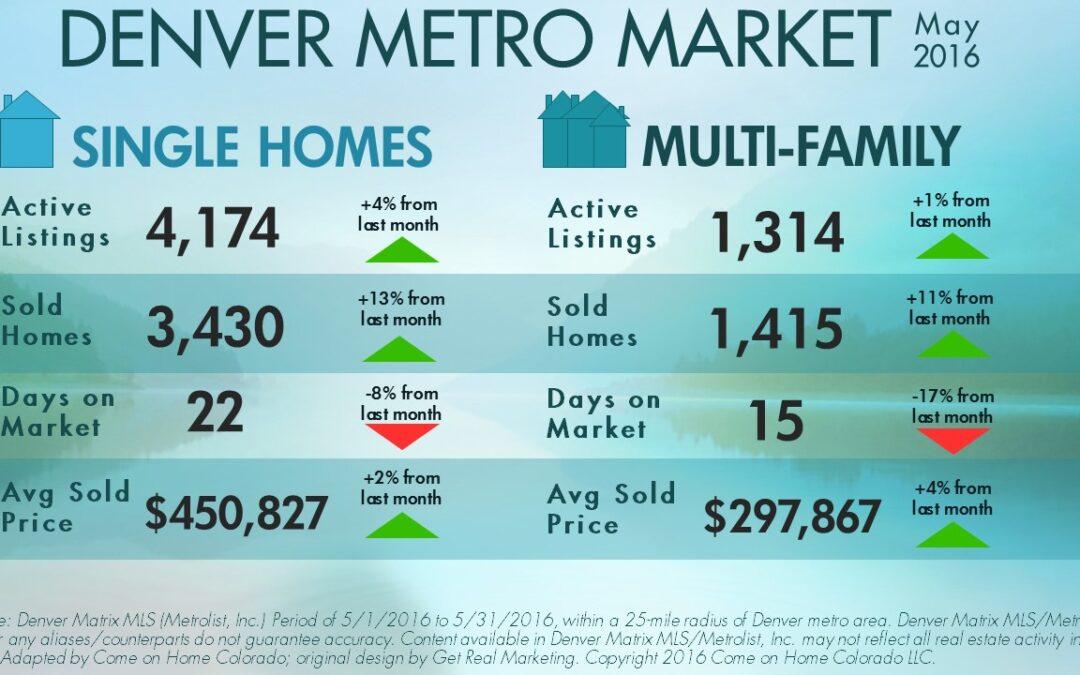 May 2016 Denver Metro Market Update