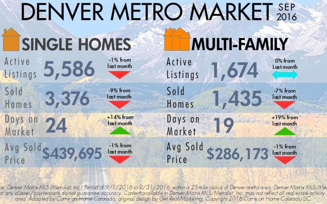 September Brings Slight Cooling to Denver Metro Market