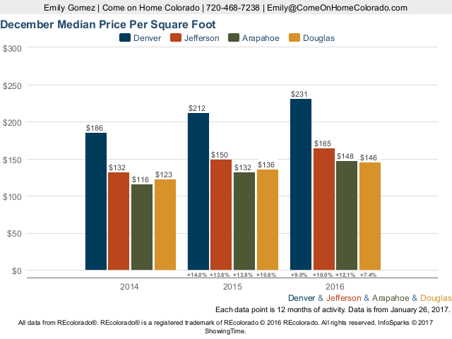 PPSF Compared: Four Denver Metro Counties