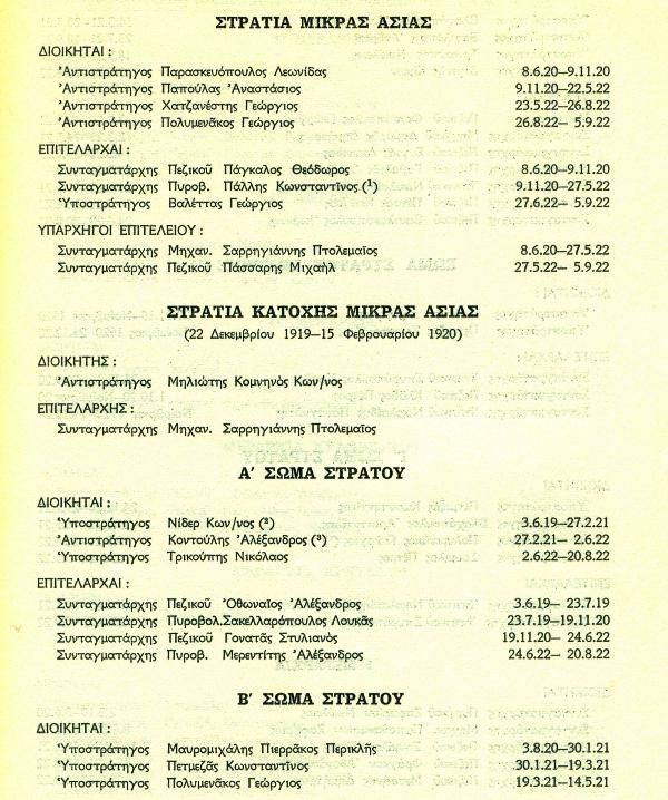 Ονομαστικός Πίνακας Διοικήσεων