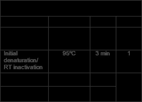 Covid-19-RT-qPCR-PCR-Cycling-Conditions
