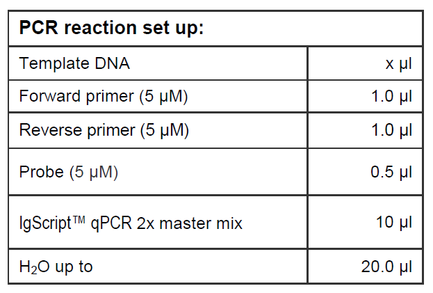 PCR Reaction Set Up qPCR Probe based master mix