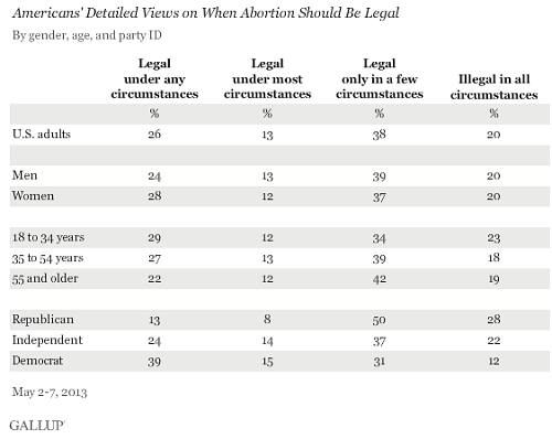 Gallup Poll - Abortion
